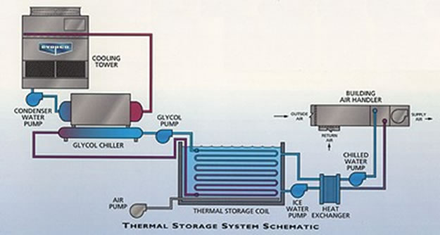 Dry Fluid Cooling Systems : Emagrp